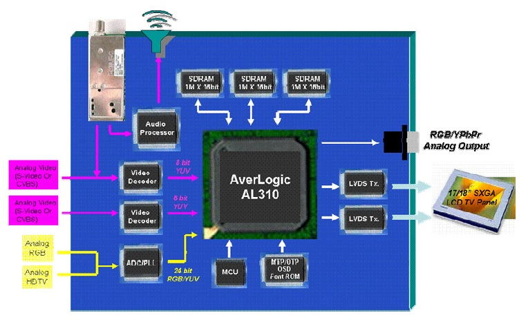 AL310 Advanced LCD TV Controller