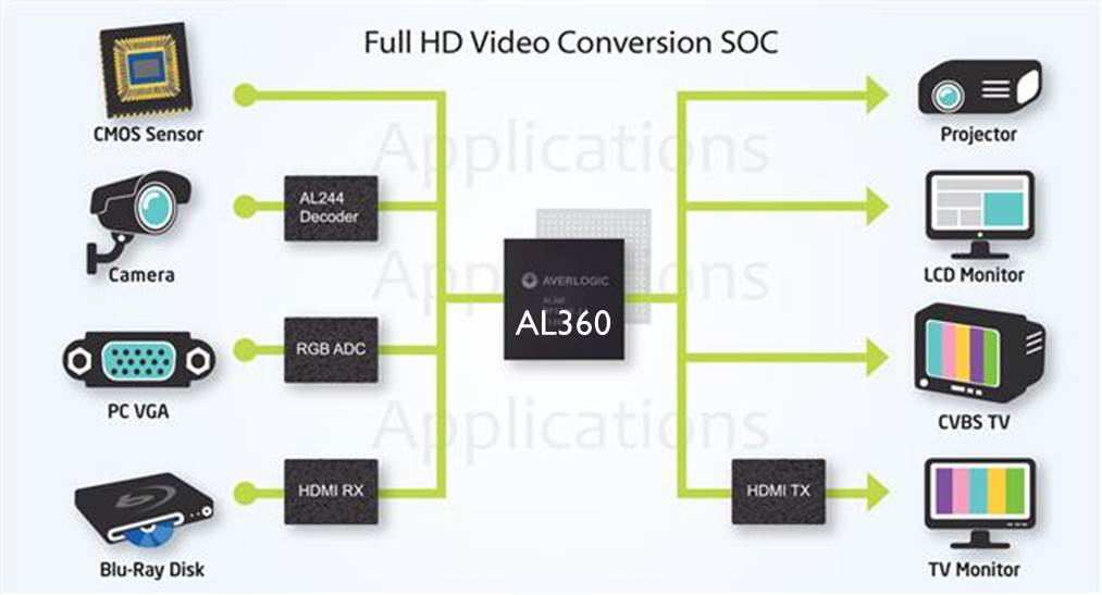 AL360 Full HD Video Conversion SoC